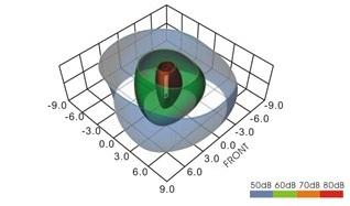 Zvočno polje vibracijskega zvočnika
